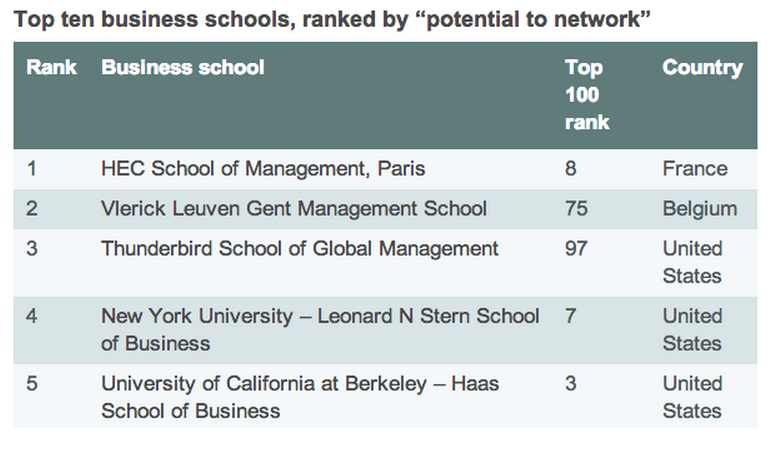 Top ten business schools, ranked by potential to network